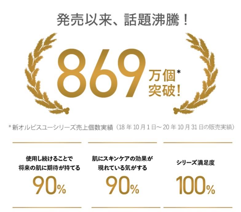 オルビスユー7日間トライアル,メディア,紹介